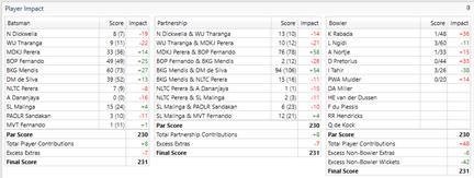 Winning and Score Predictor (WASP) (PCS Pro) – Play-Cricket